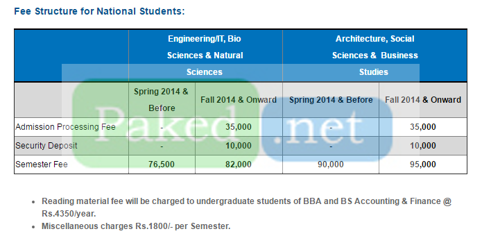 Fee Structure - National University of Sciences and