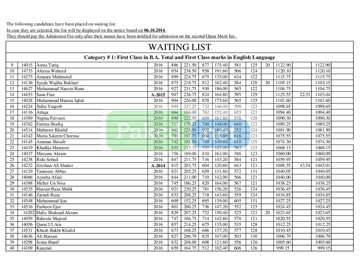 Punjab University Lahore (PU) - First PU Merit List MA English